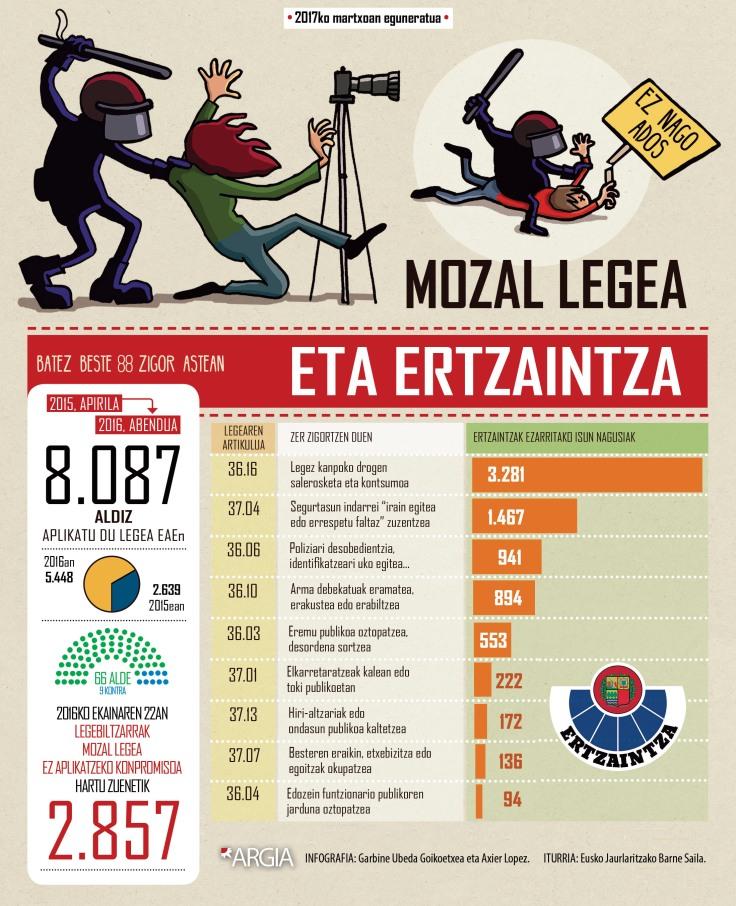 mozal-ertzaintza-infografia2.jpg